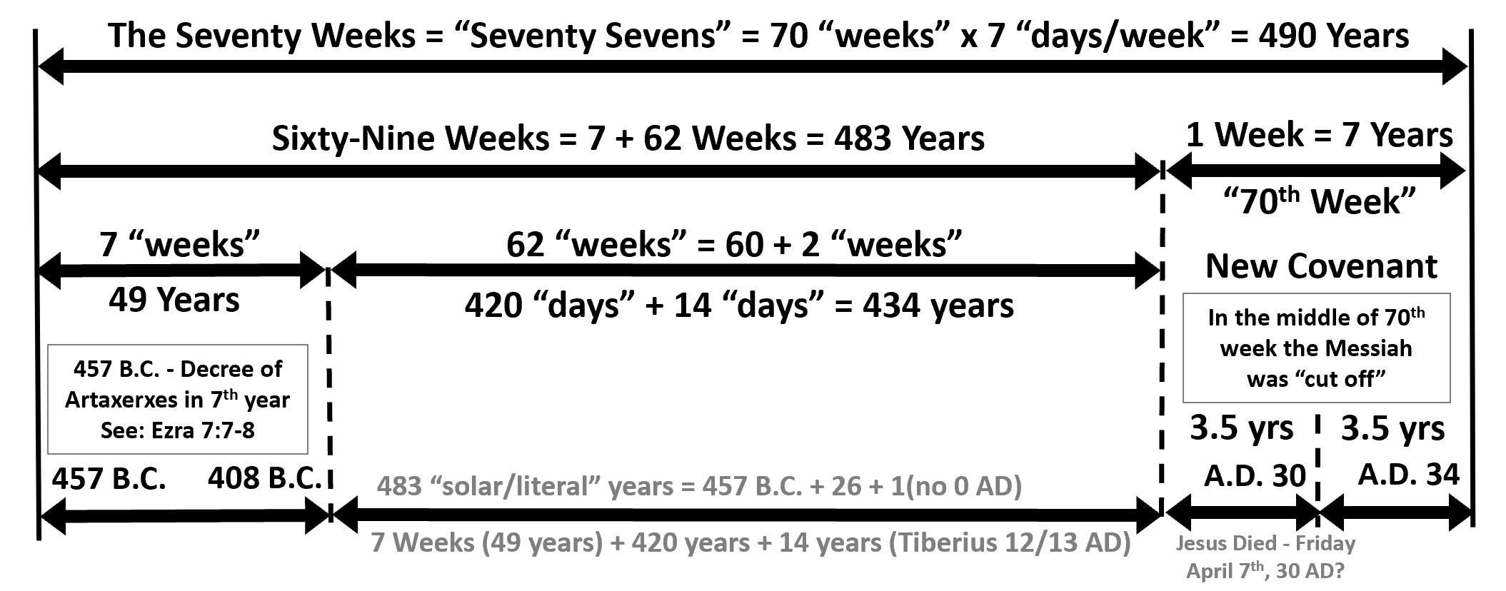 70weeksprophecy
